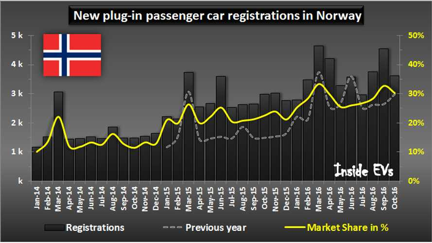 Norway Extends Electric Car Incentives Until 2020