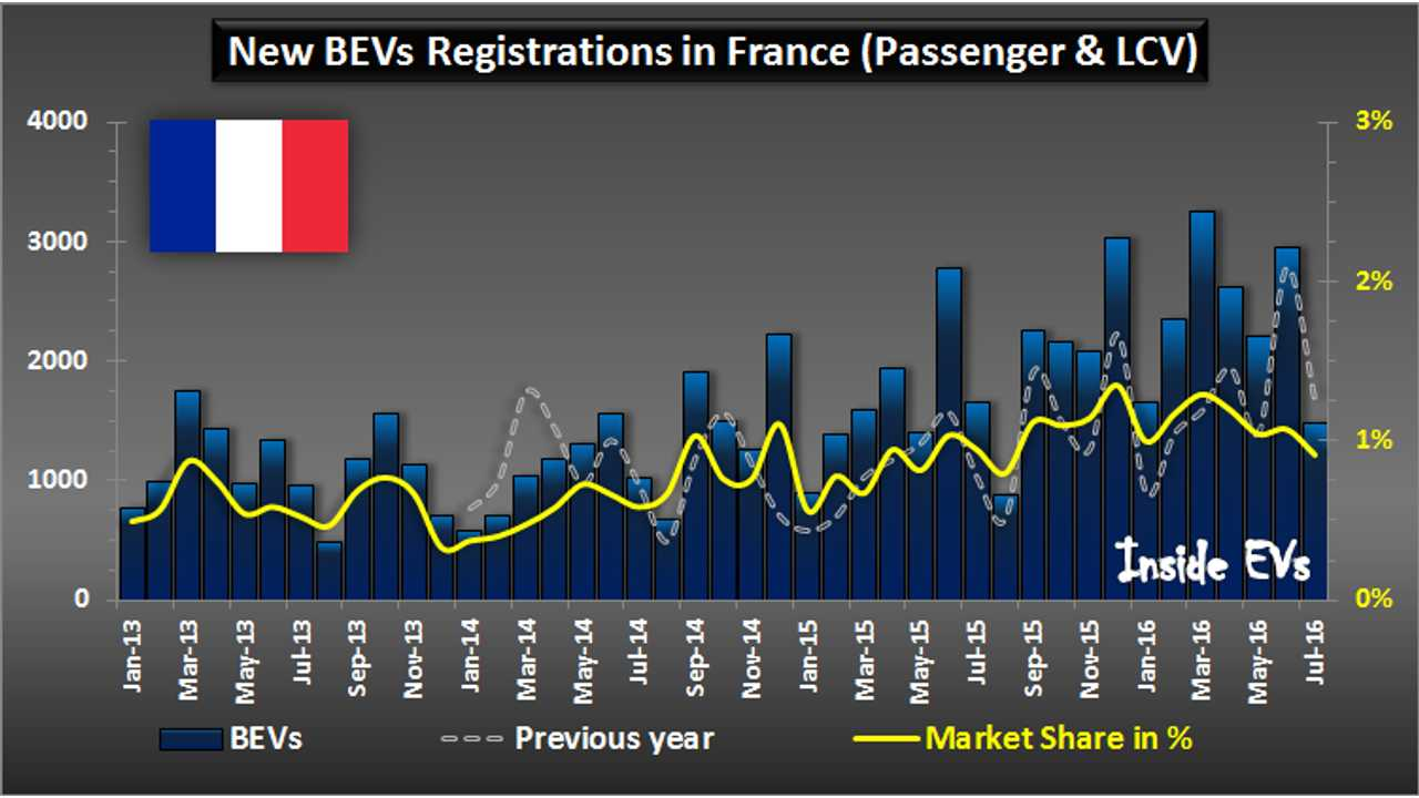 Electric Car Sales In France Fall Nearly 11% in July