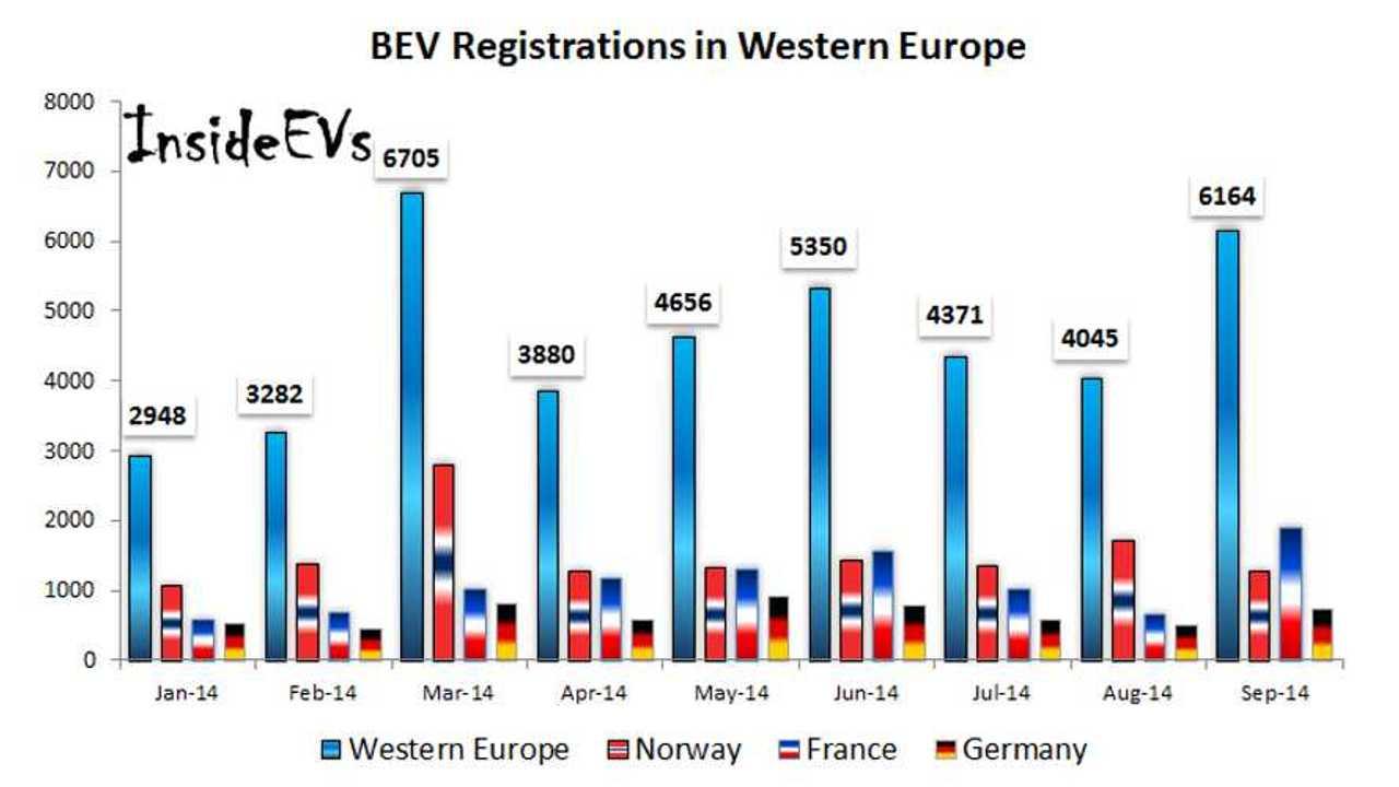 Western Europe's September BEV Sales Hit Second Highest Monthly Level