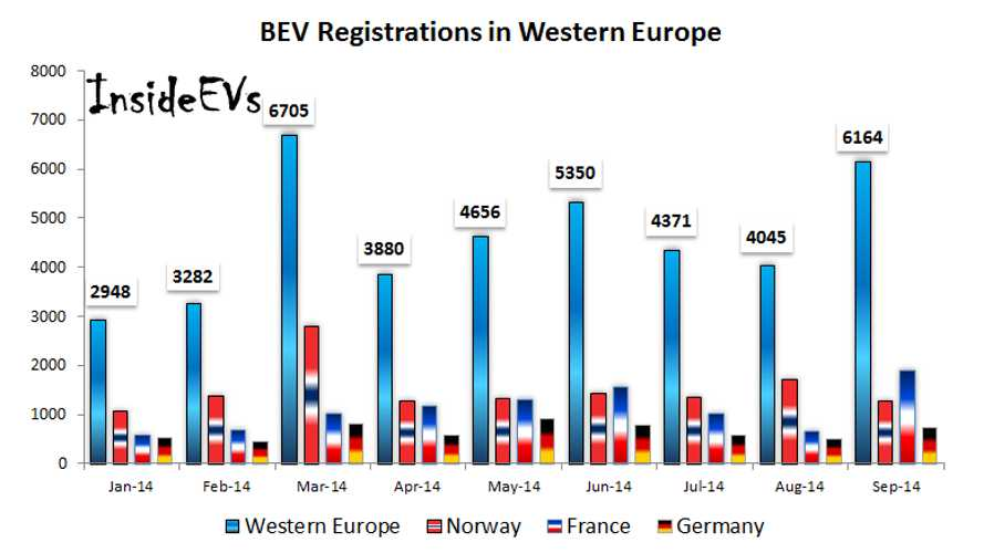 Western Europe's September BEV Sales Hit Second Highest Monthly Level