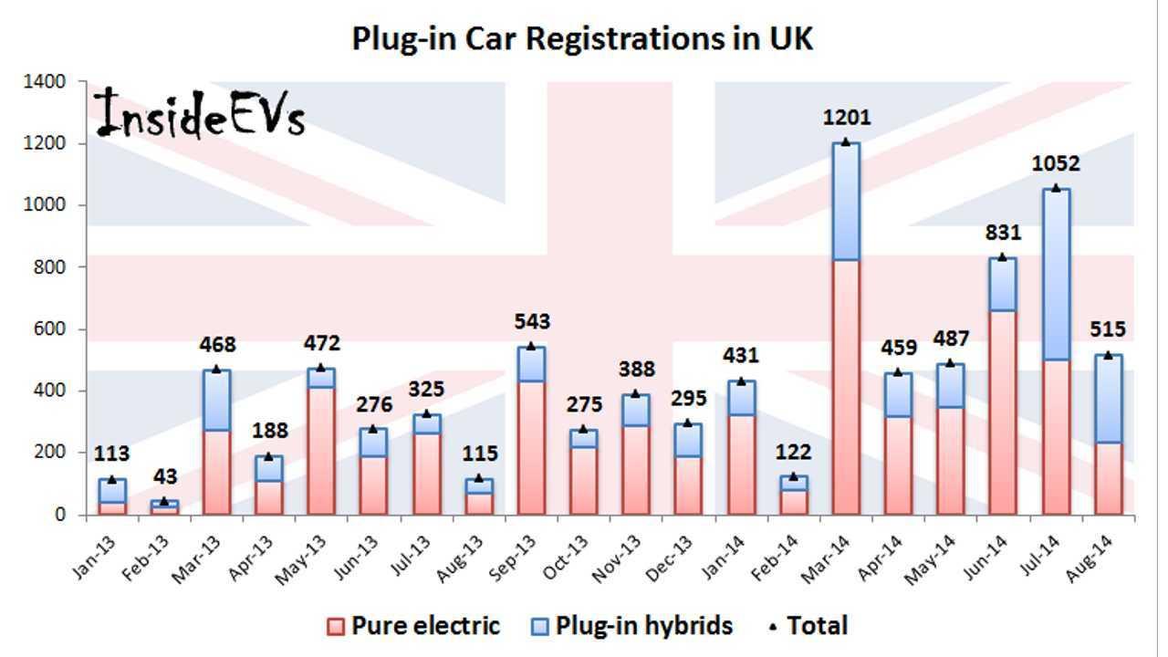 Plug-In Car Registrations Up 350% in UK
