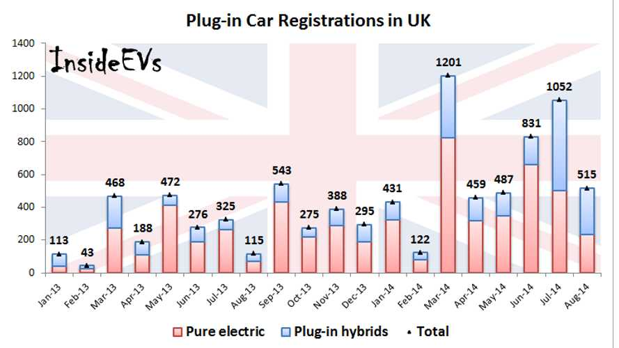 Plug-In Car Registrations Up 350% in UK