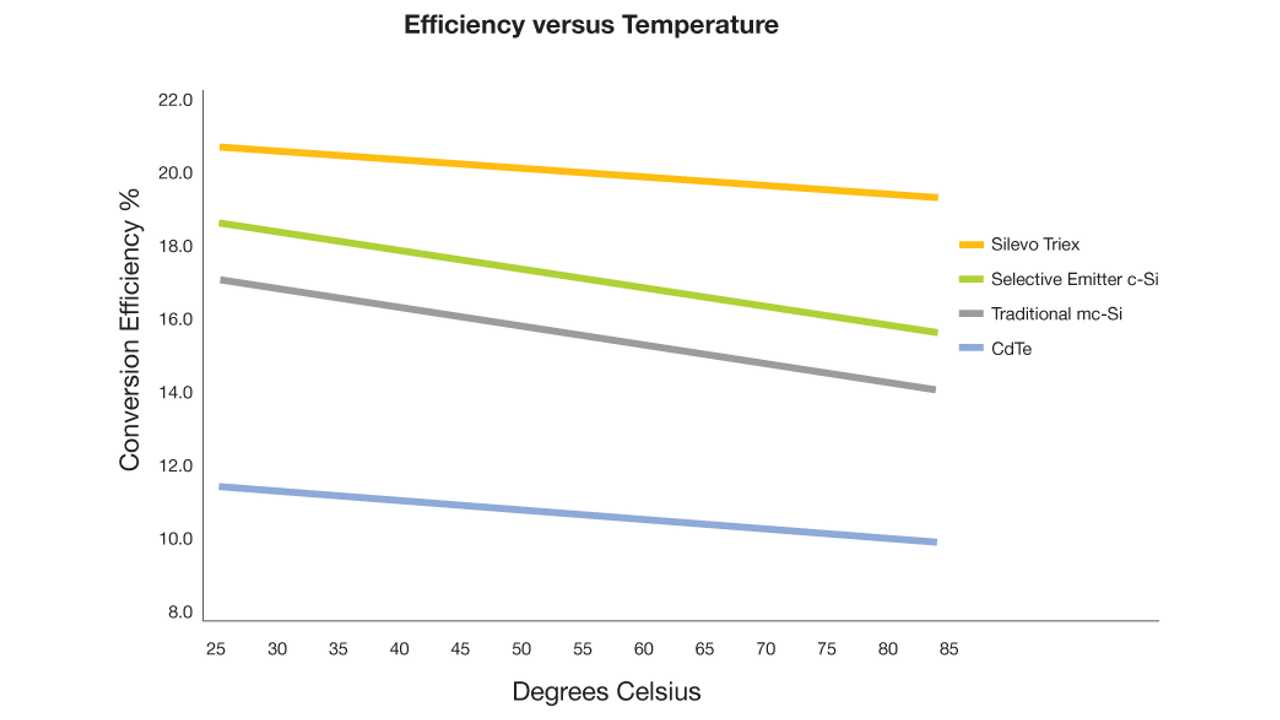 Silevo: Comparing Efficiency Loss of various technologies