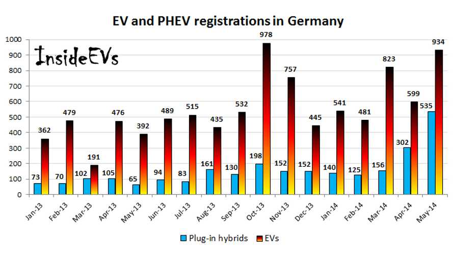Germany Plug-In Vehicle Sales Report May 2014