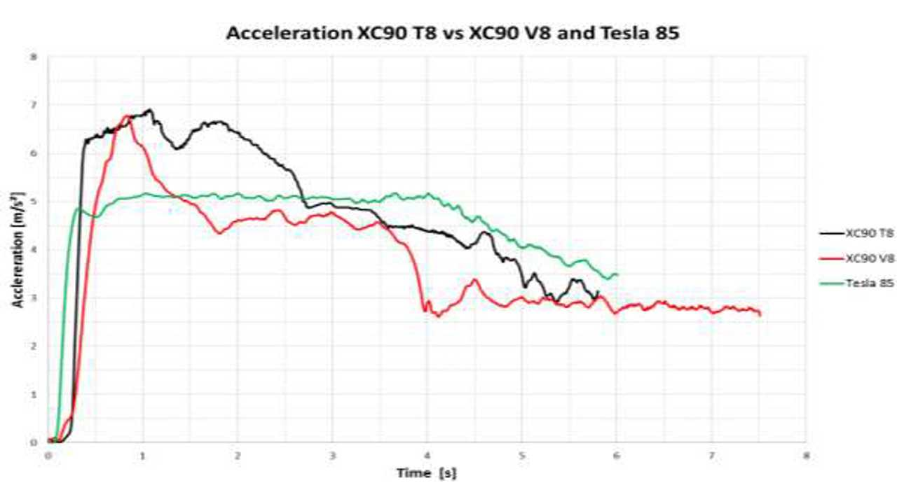 Acceleration Comparison Of The New Xc90 T8 Phev Older V8 Ed And Tesla Model S 85 Image Credit Volvo Via Green Car Congress