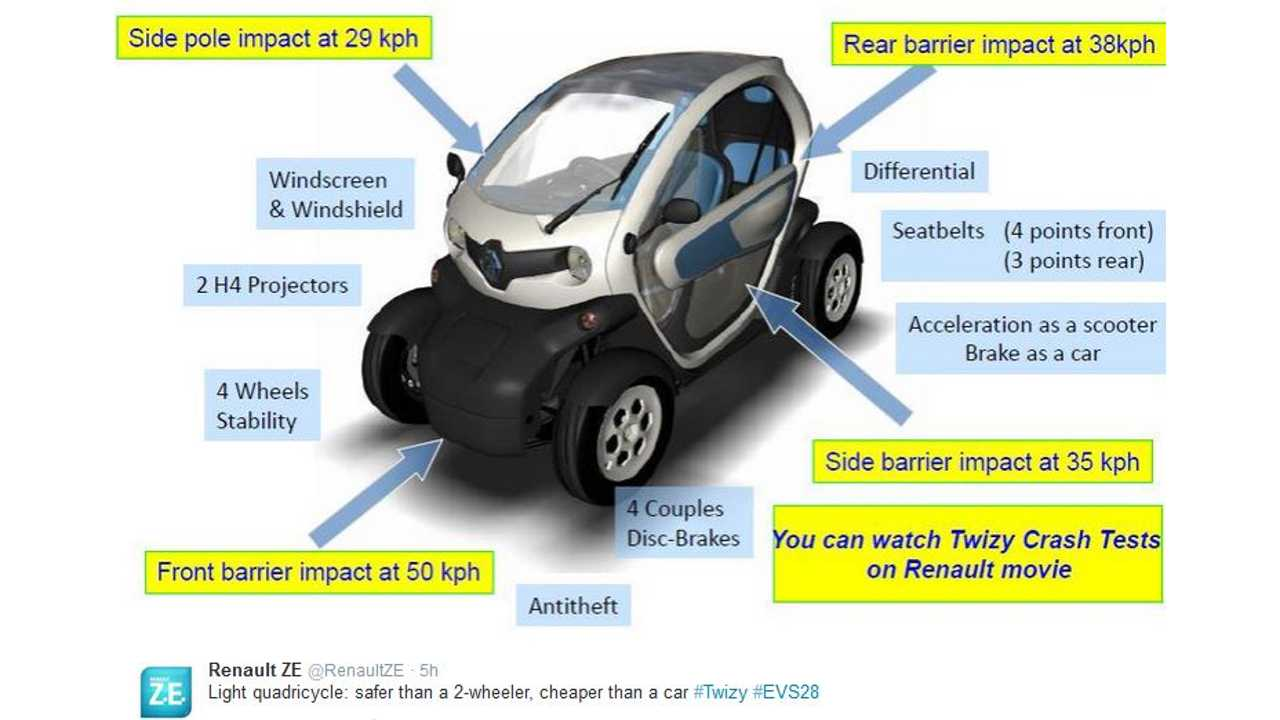 Renault Says Twizy Is Safe - Euro NCAP Crash-Test Video Suggests Otherwise