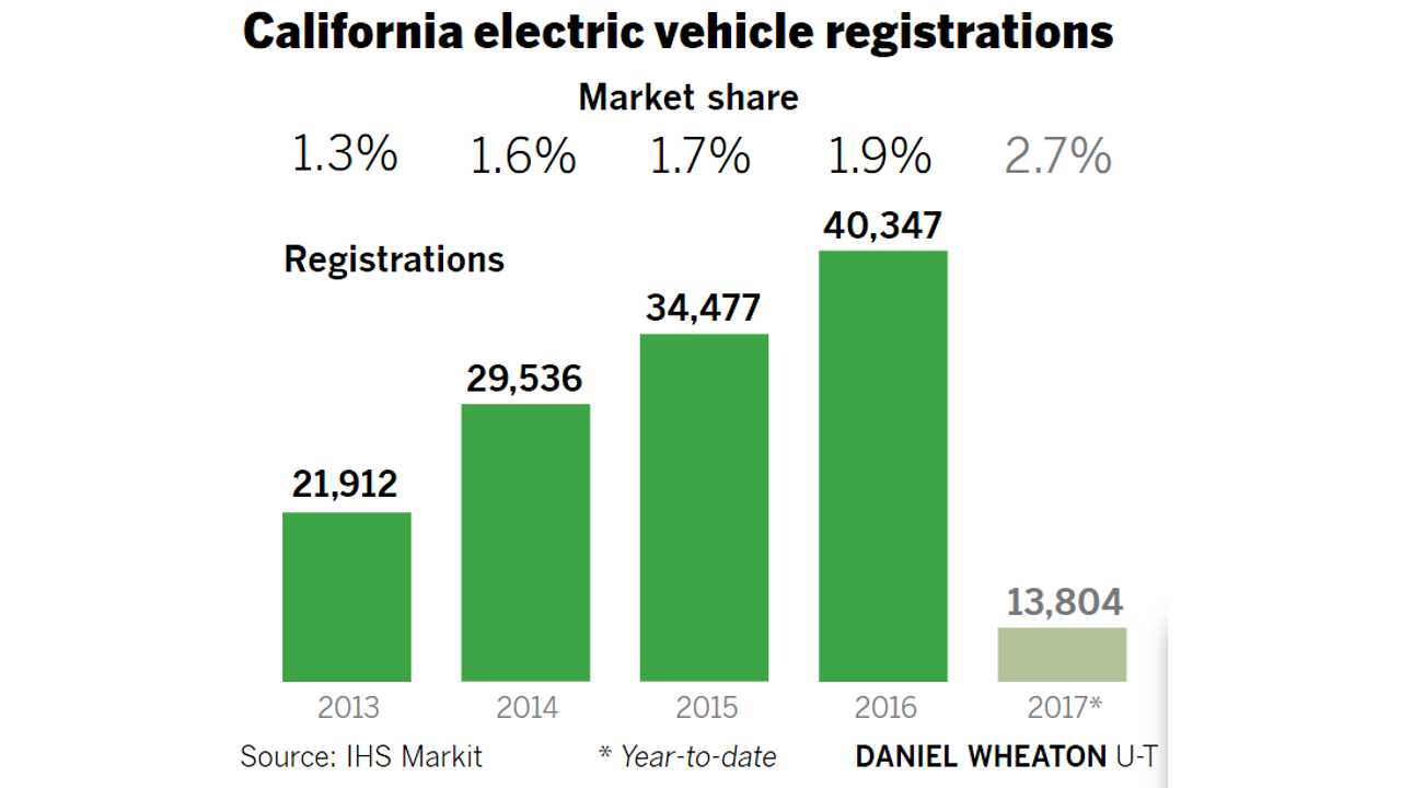 California electric vehicle registrations (source: The San Diego Union-Tribune/CNCDA)