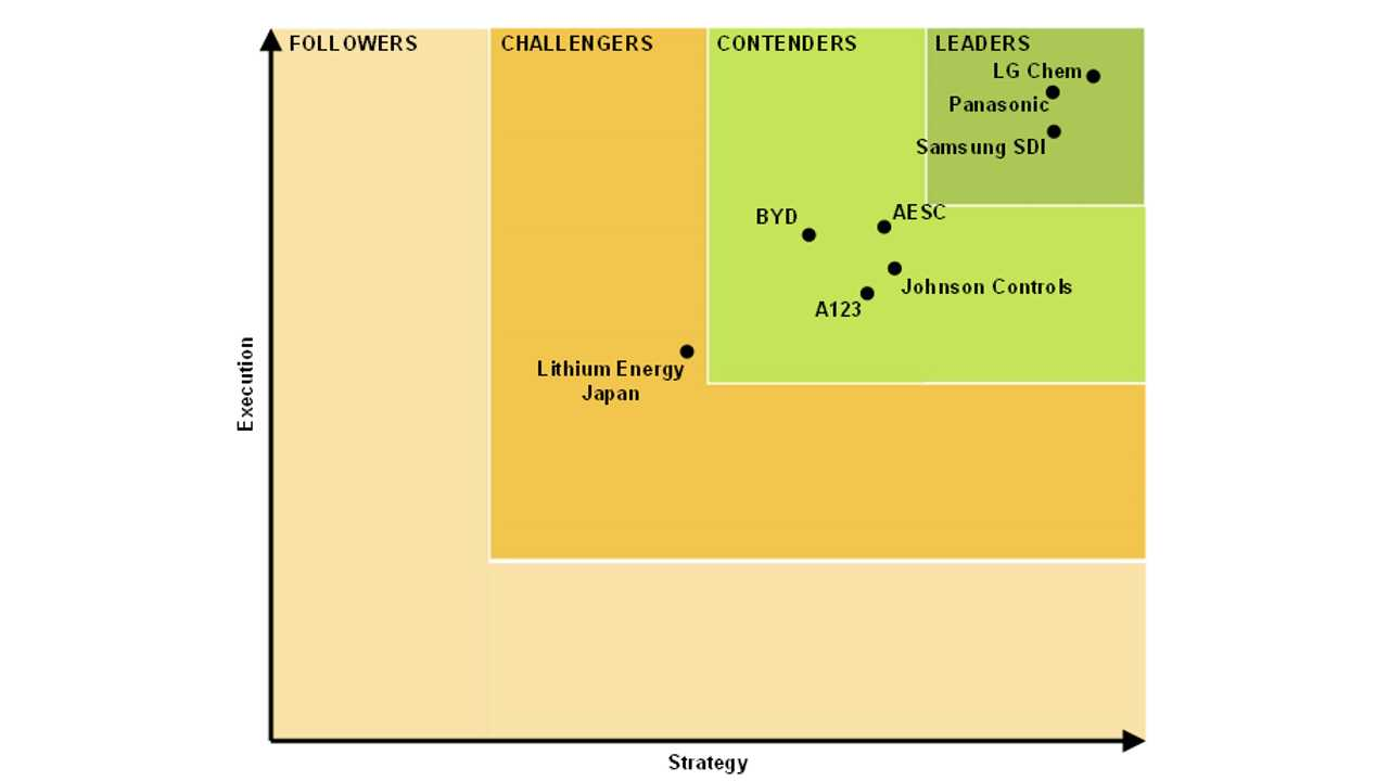 LG Chem, Panasonic & Samsung SDI Are Top 3 Lithium-Ion Battery Makers In Transport Sector