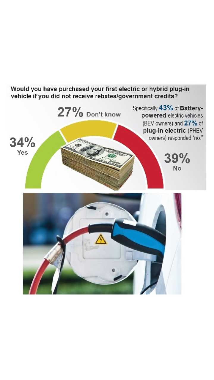 Survey: EV Buyers Upgrade For The Tech, 39% Count On Incentives To Buy, Don't Like Used