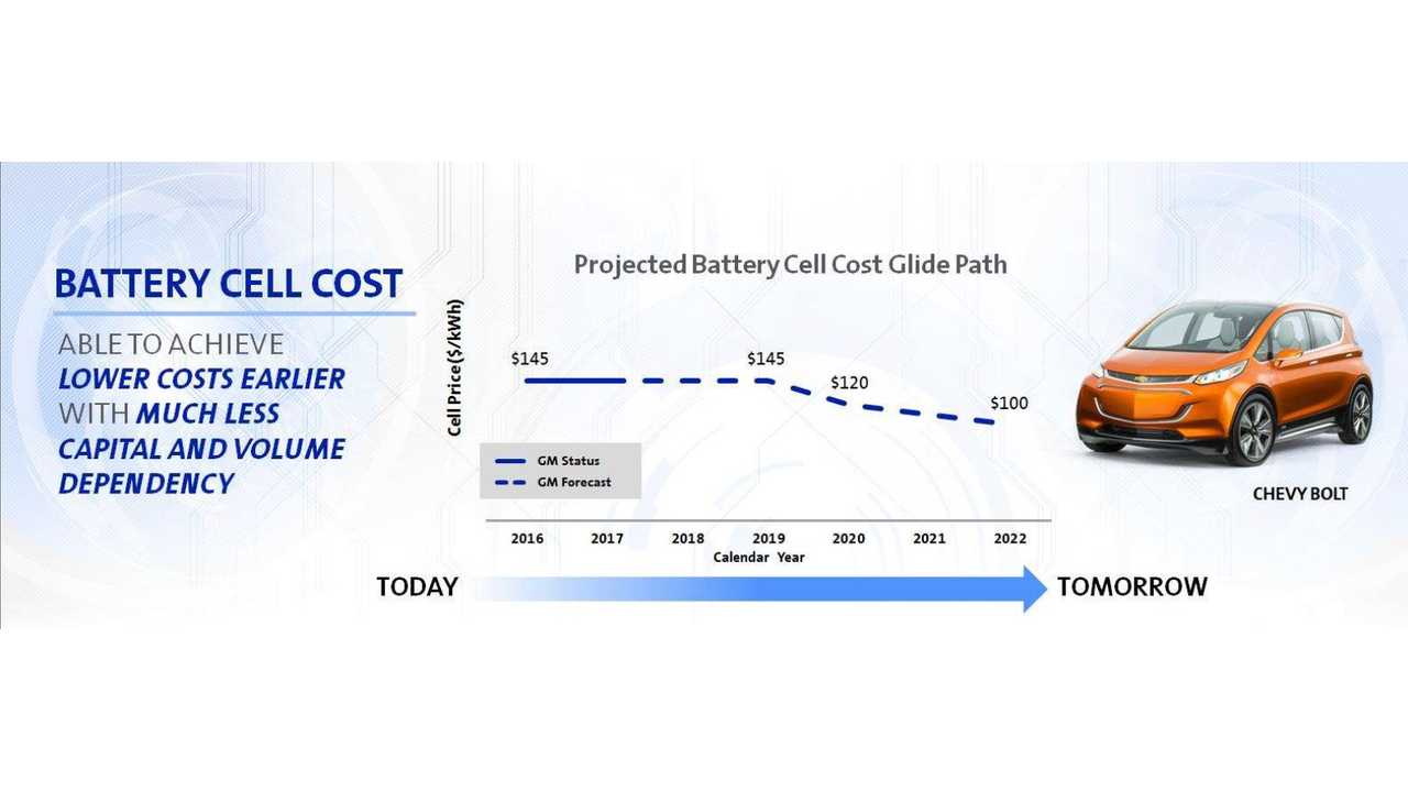 GM Outline Chevrolet Bolt Battery Cost - How Much Clearer Can You Get?