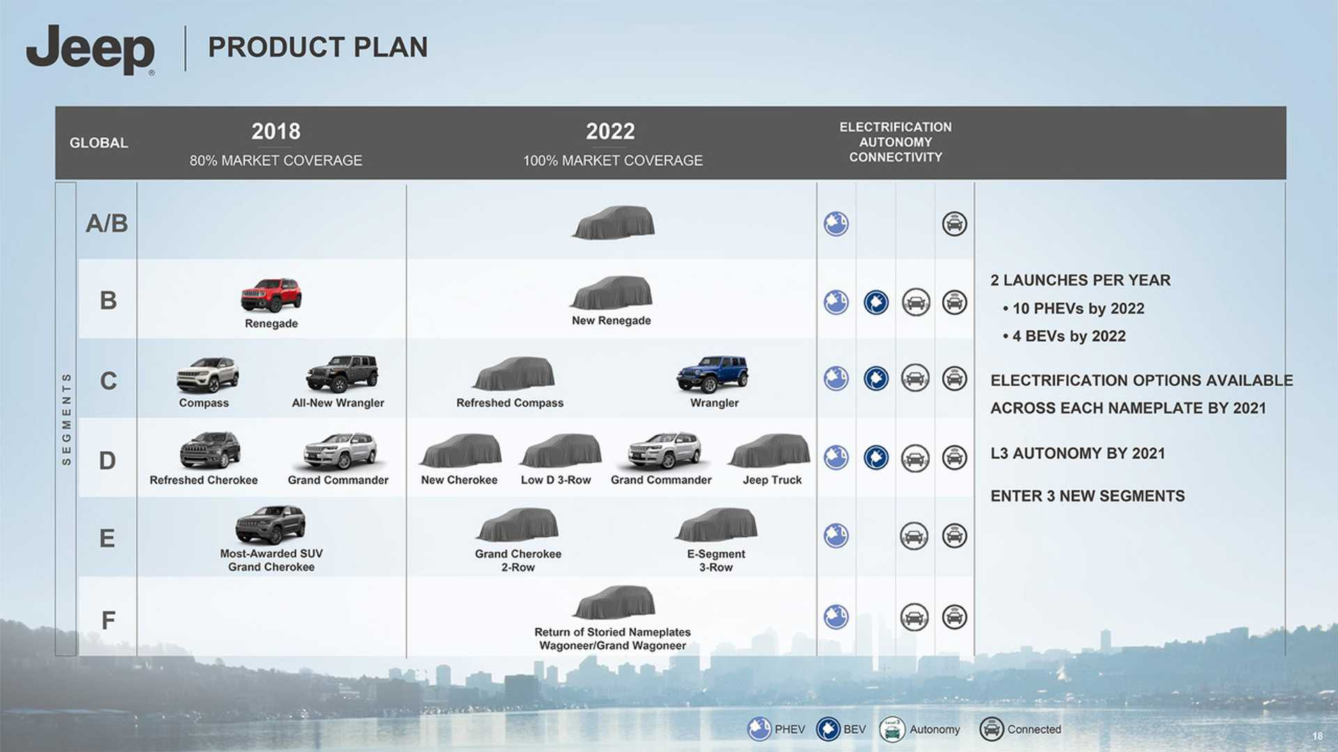 2021 - [Jeep] Grand Cherokee  - Page 2 Jeep-2018-2022-roadmap-reveals-8-phevs-diesels-dead