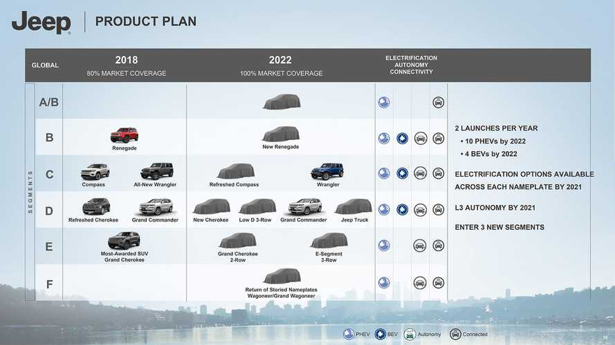 Jeep 2018-2022 Roadmap Reveals 8 PHEVs, Diesels Dead