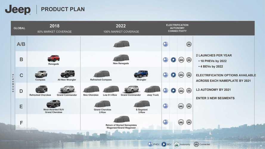Jeep 2018-2022 Roadmap Reveals 8 PHEVs, Diesels Dead