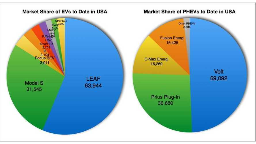 U.S. Model-By-Model Market Share Plug-In Electric Vehicles - BEVs & PHEVs