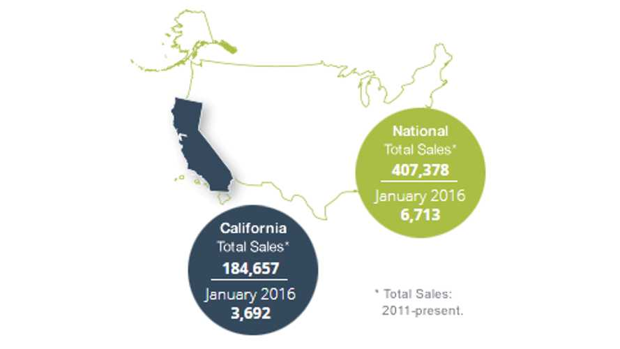 A Look At California's Plug-In Electric Car Sales Compared To Rest Of U.S.