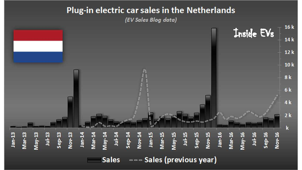 EV Sales In Netherlands Reach Nearly 7% Market Share In November