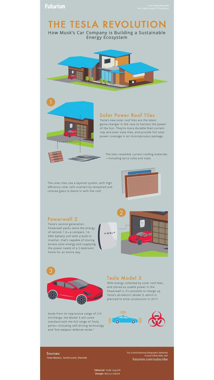 Is Tesla Equipped To Change The World? - Infographic
