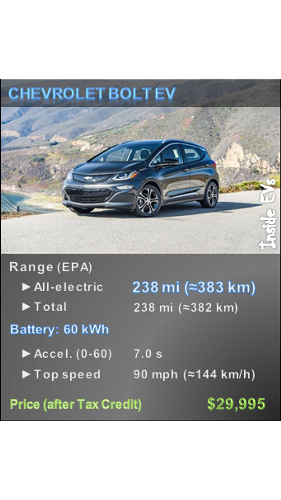 Chevrolet Bolt Becomes First Non Tesla Electric Car To Make Automobile S All Stars List