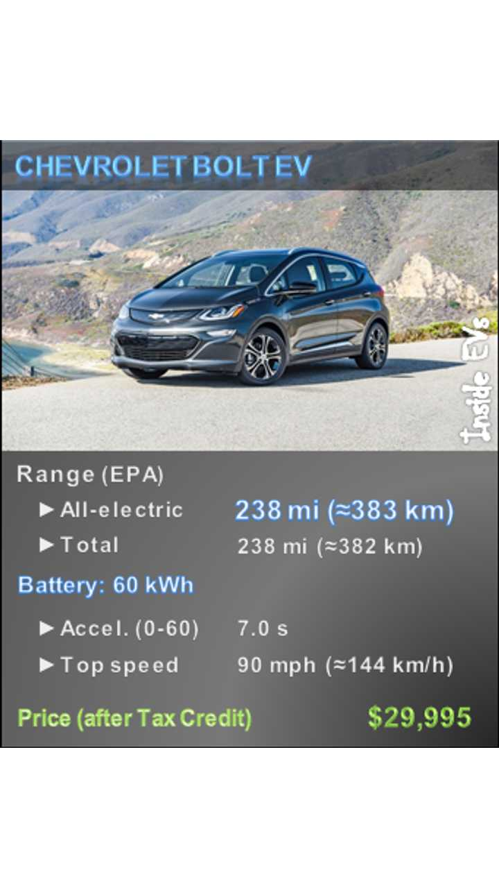 Chevrolet Bolt Becomes First Non-Tesla Electric Car To Make Automobile's