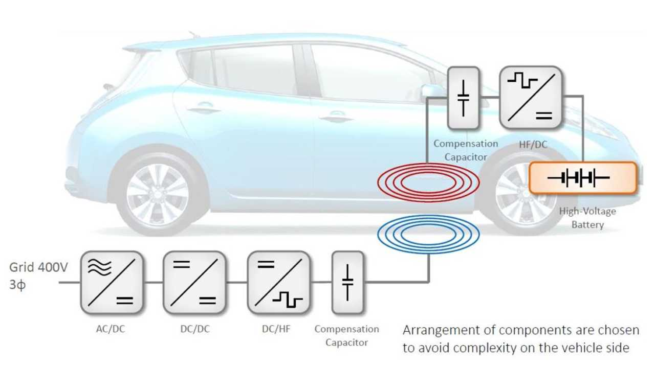 30 kW Wireless Charging For Your Nissan LEAF (CHAdeMO EV) Anyone?