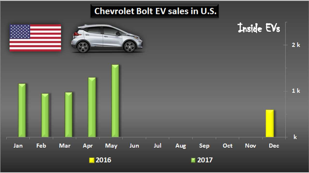 U.S. Chevrolet Bolt EV Sales – May 2017