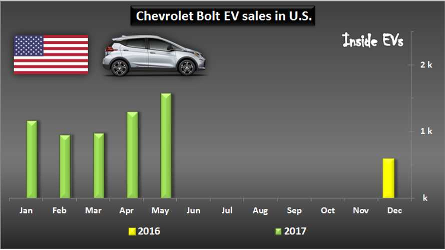 U.S. Plug-In Electric Vehicle Sales Up 44.5% In May, Now Above 1% Market Share