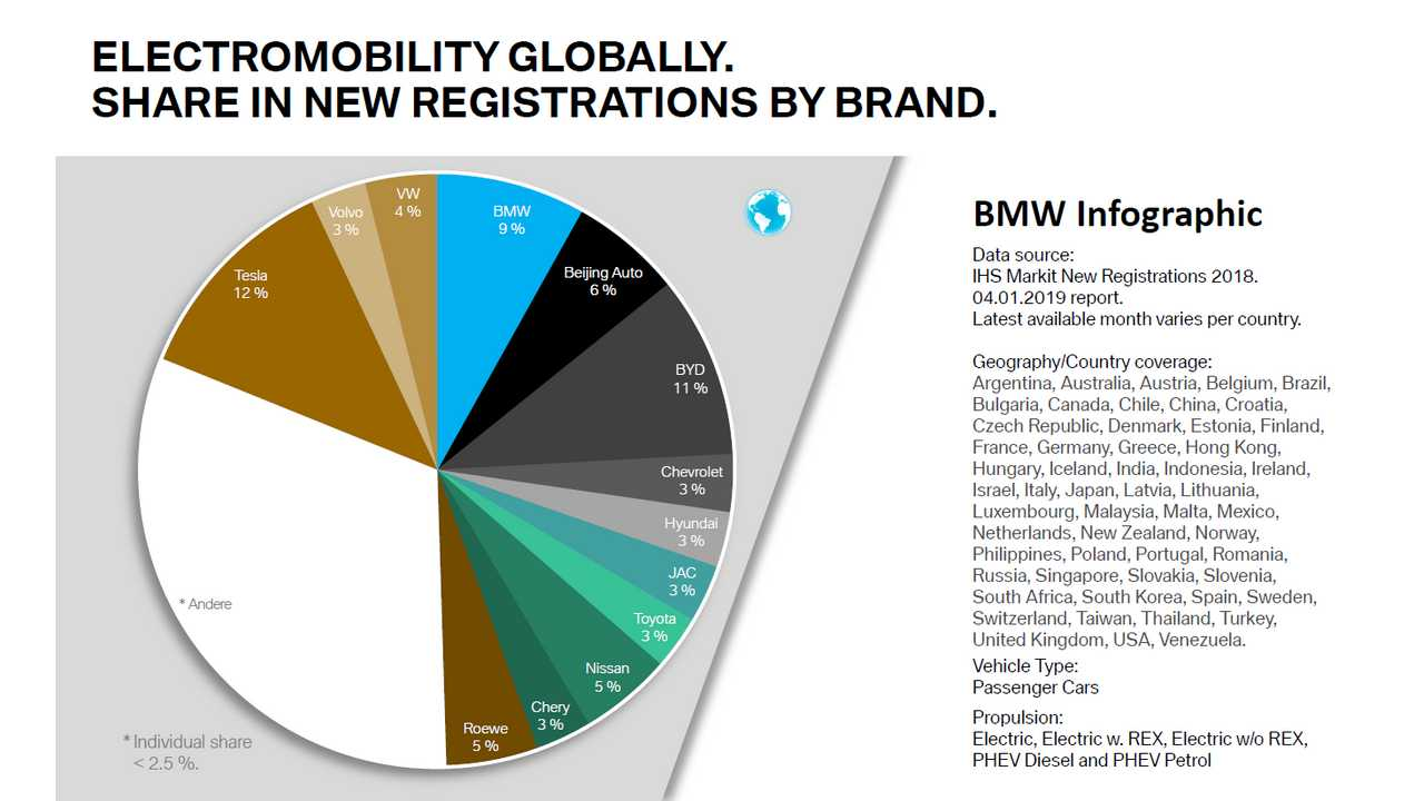 BMW Electromobility Globally. Share In New Registrations By Brand. Year 2018
