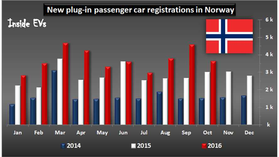 EV Market Share In Norway Now Over 30%, BMW i3 2nd Best Selling Car Overall