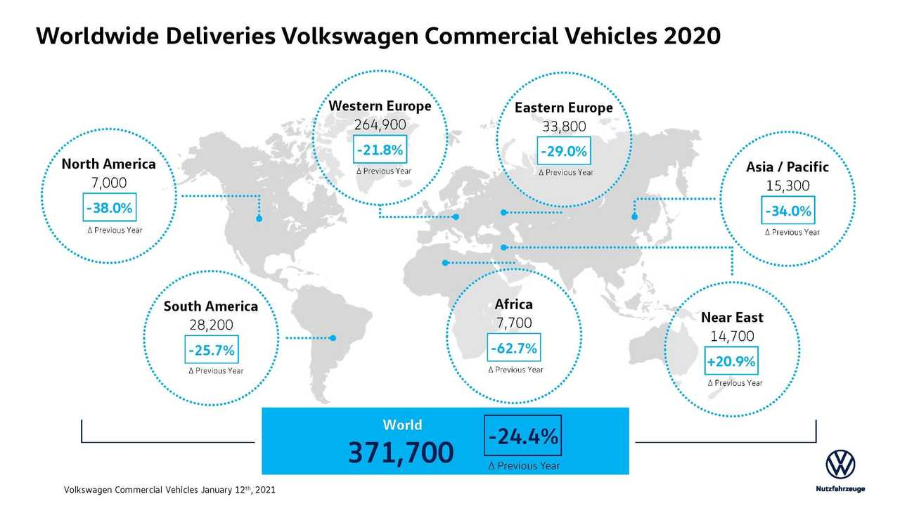 Vehicles delivered by Volkswagen Commercial Vehicles in 2020