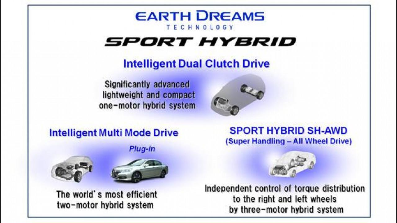 [Copertina] - Honda Sport Hybrid, i nuovi sistemi ibridi