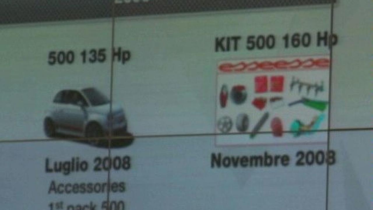 Fiat 500 Abarth Media Presentation