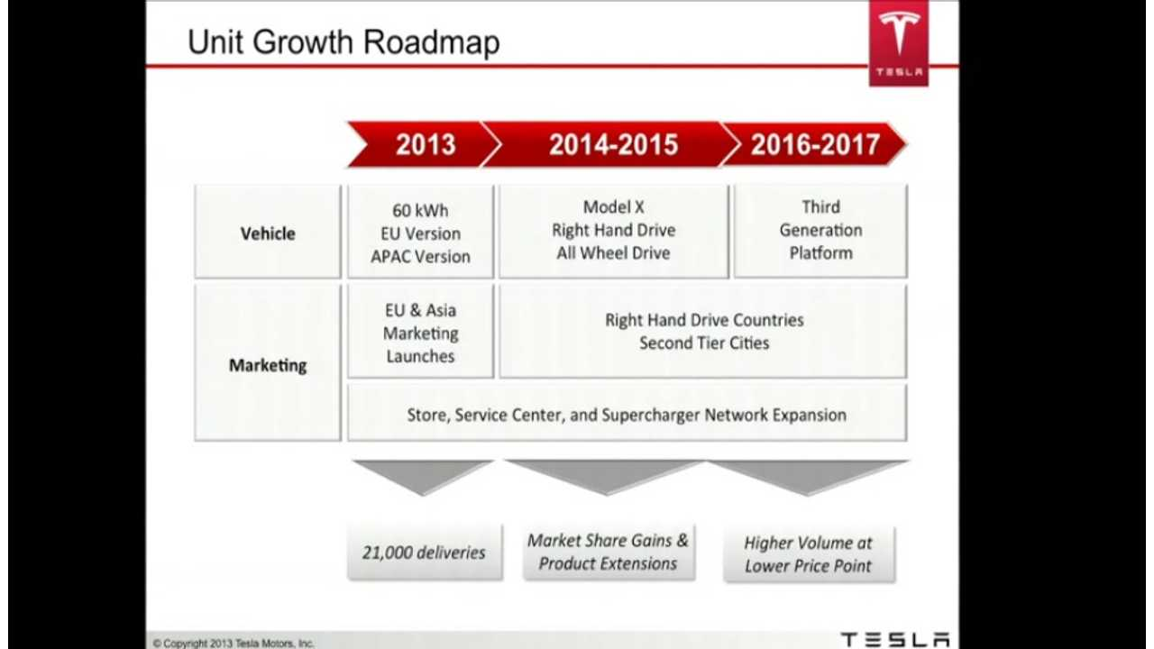 Tesla Maps Out Their Plans For The Next 4 Years