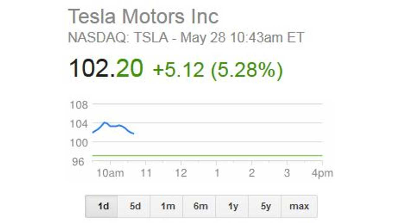 Tesla Stock Price Eclipses $100 Mark for First Time (UPDATE)