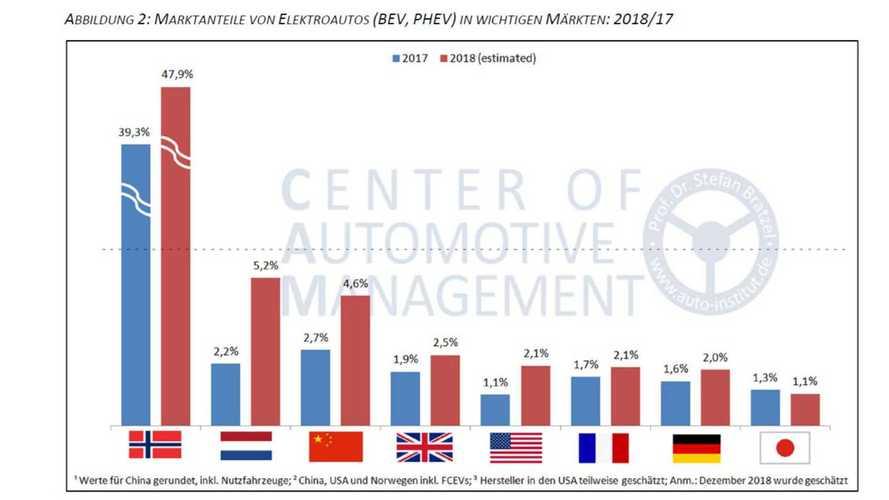 E-Mobilität im internationalen Vergleich (Studie von Stefan Bratzel)