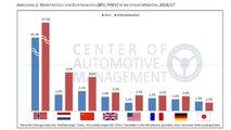 Studie: Deutschland hinkt bei E-Mobilität nach