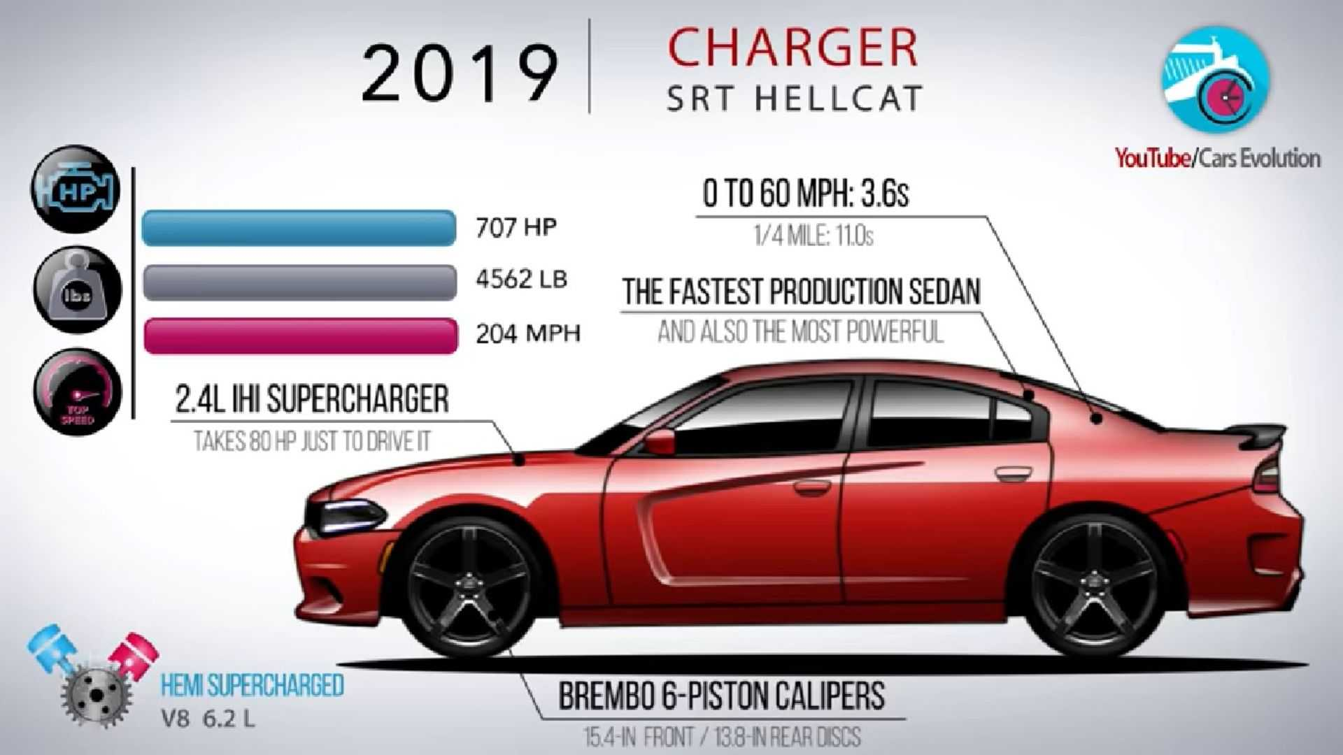 Watch The Evolution Of The Dodge Charger