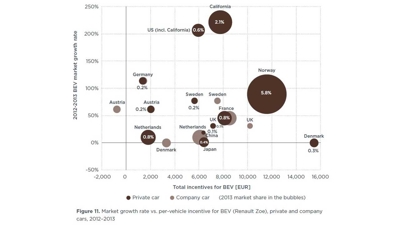 Market growth rate vs. per-vehicle incentive for BEV (Renault Zoe), private and company<br />cars, 2012–2013