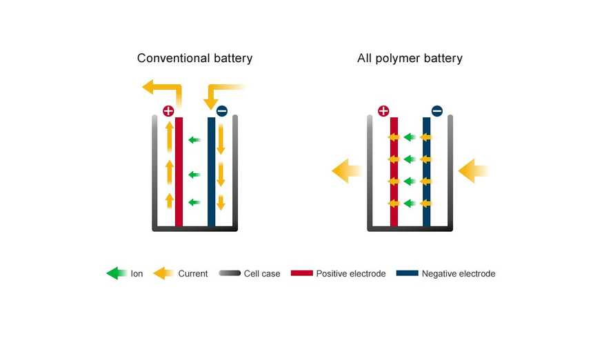 Nissan Licenses All-Polymer Battery Tech To APB
