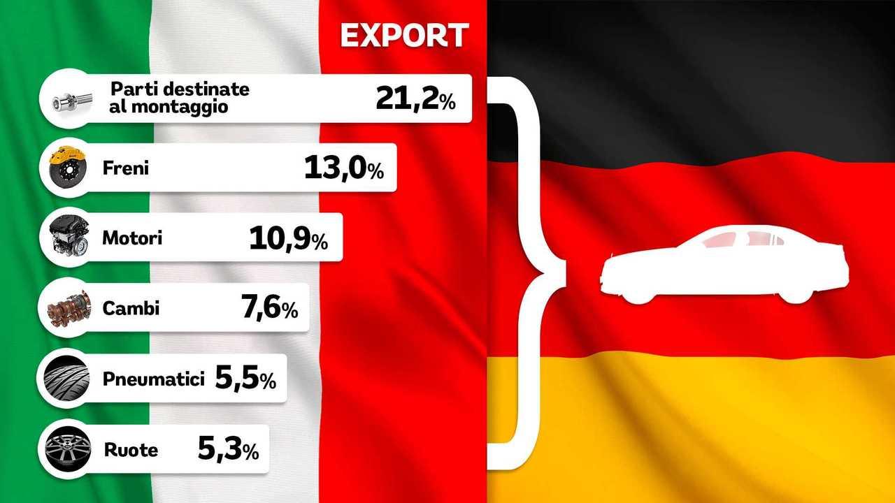 Export componentistica auto Italia-Germania