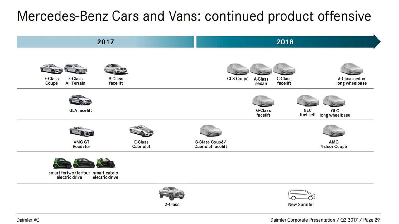 Mercedes plan de lancement