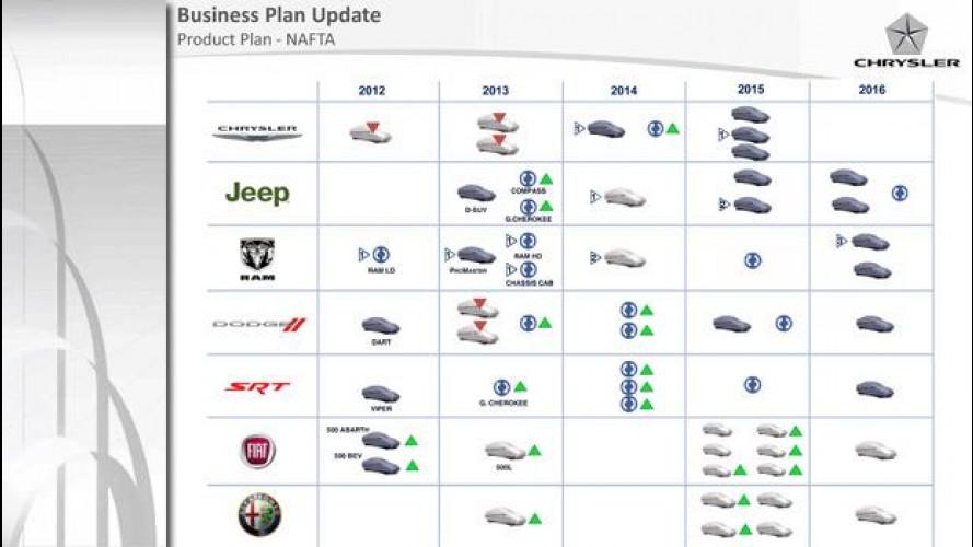 Piano prodotti Chrysler 2012-2016