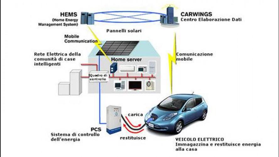 Nissan Leaf è pronta a dare energia alla casa