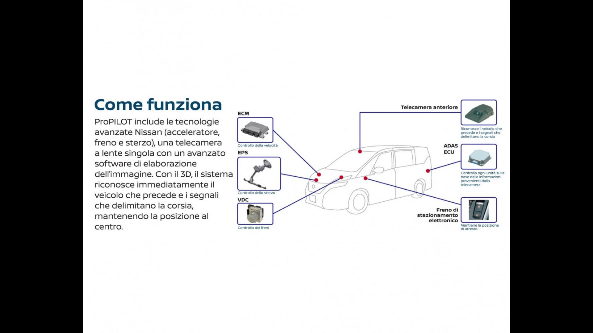 Schemi Elettrici Nissan : Nissan così ci sposteremo nel futuro motor italia