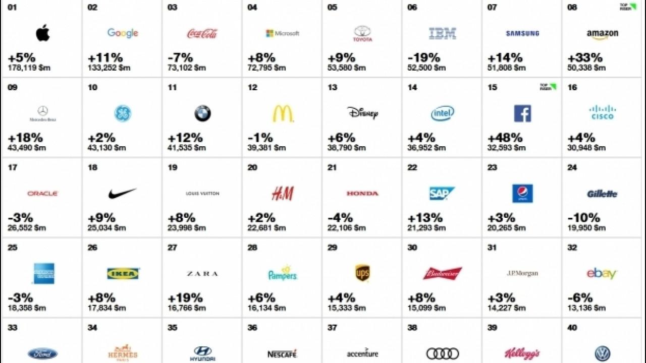 [Copertina] - I migliori marchi auto 2016 fra i 100 Best Global Brands