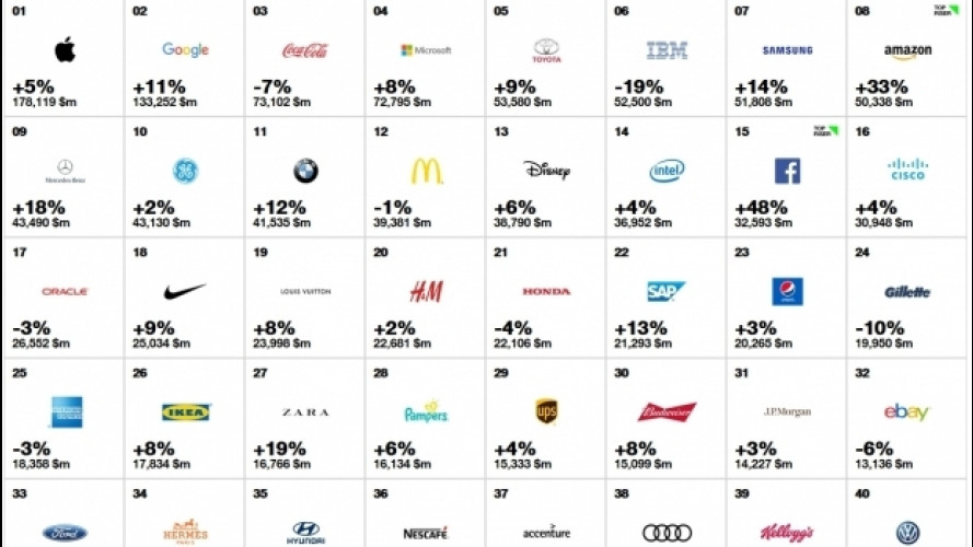 I migliori marchi auto 2016 fra i 100 Best Global Brands
