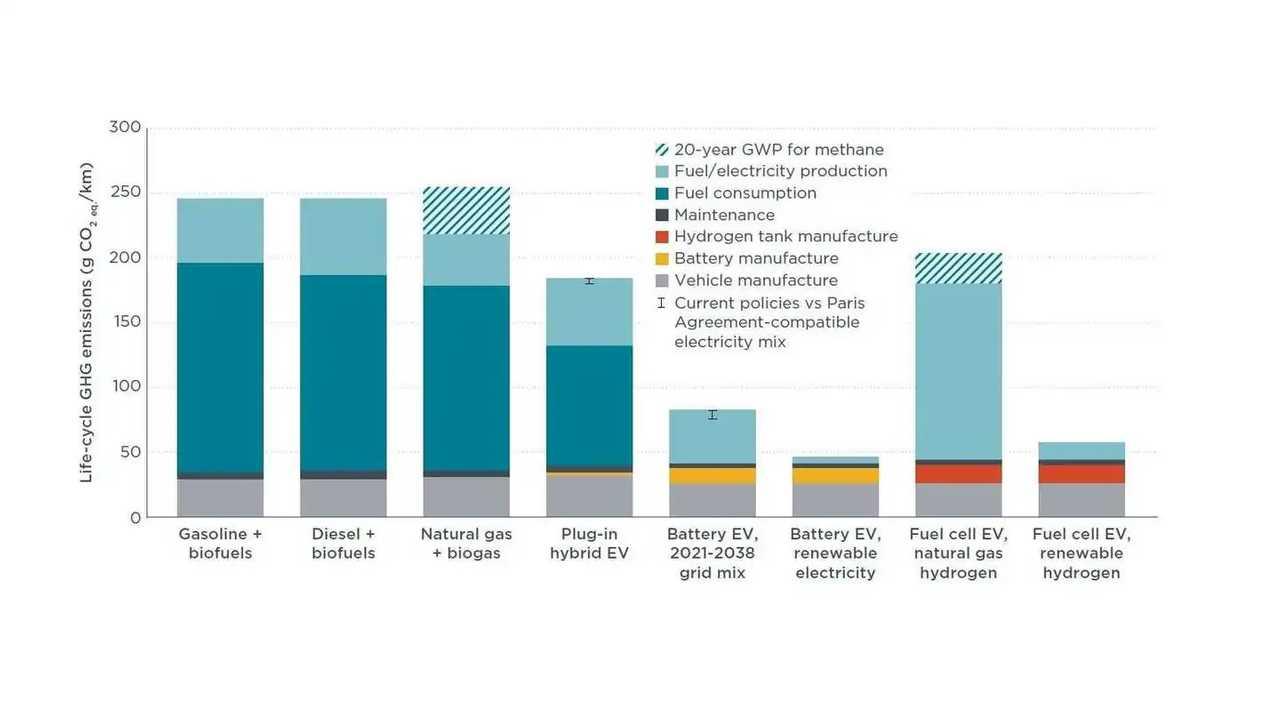 Un grafico sulle emissioni di CO2 delle varie alimentazioni durante l'intero ciclo di vita