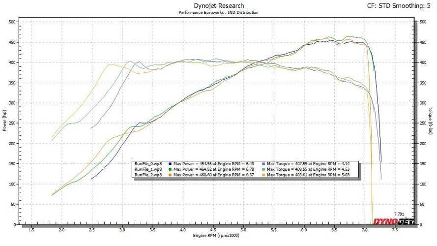 2021 BMW M4 Coupe dyno test by IND Distribution