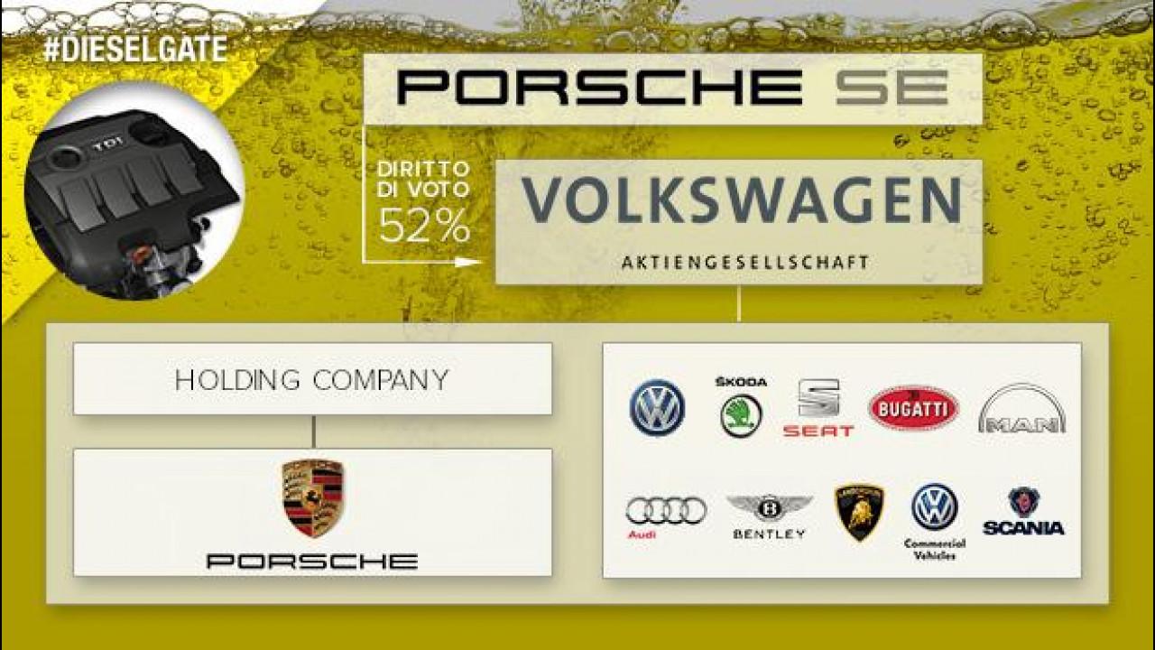 [Copertina] - Dieselgate, quanto è grande il Gruppo Volkswagen