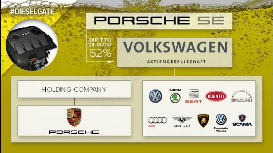 Dieselgate, quanto è grande il Gruppo Volkswagen