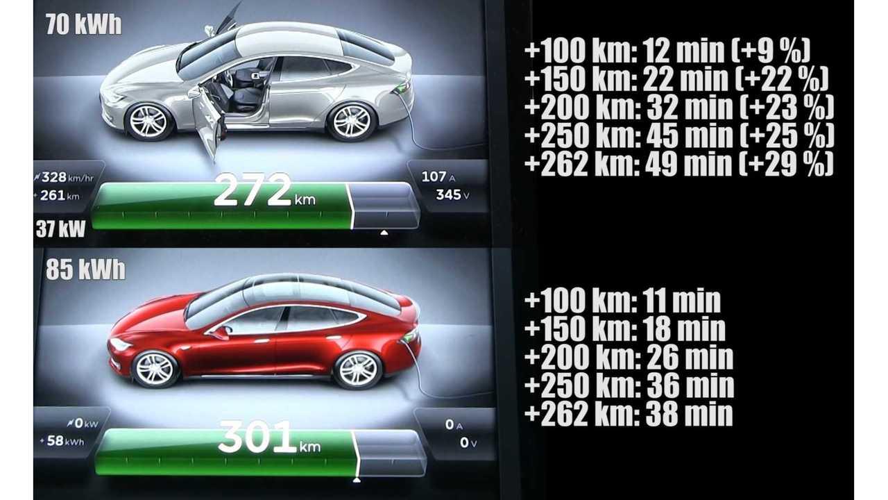 Supercharging Tesla Model S 70 kWh vs 85 kWh